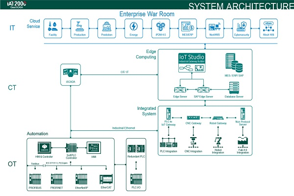 iAT2000 雲智化監控系統